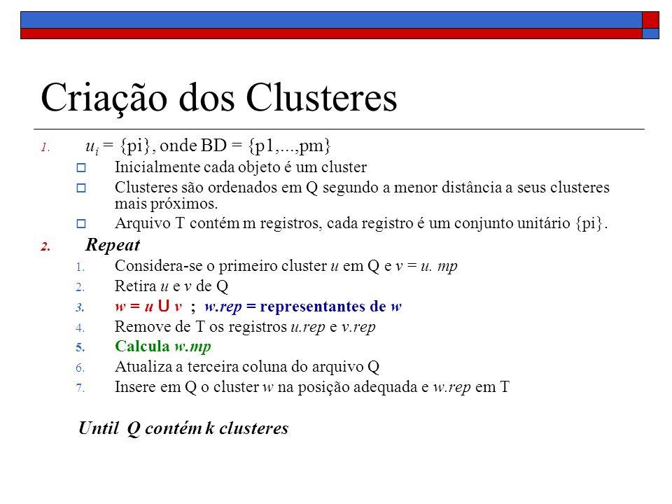 Criação dos Clusteres 1. u i = {pi}, onde BD = {p1,...,pm} Inicialmente cada objeto é um cluster Clusteres são ordenados em Q segundo a menor distânci