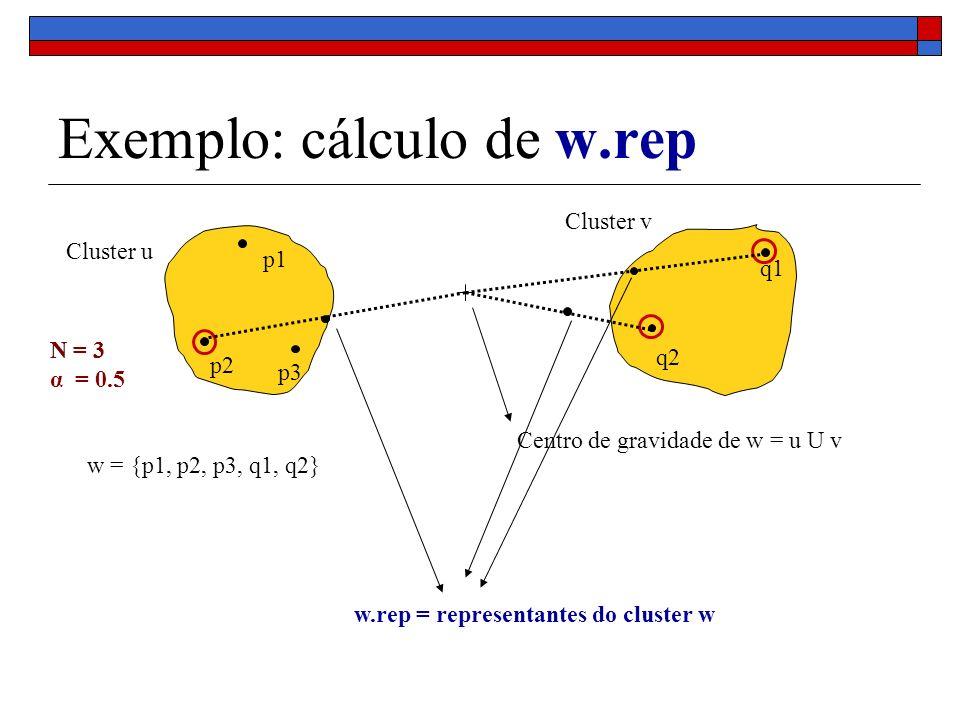 Exemplo: cálculo de w.rep q1 q2 p1 p2 p3 Centro de gravidade de w = u U v Cluster u Cluster v N = 3 w = {p1, p2, p3, q1, q2} N = 3 α = 0.5 w.rep = rep