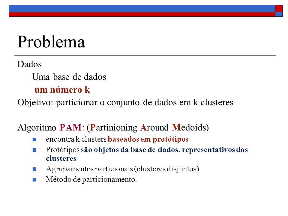 Problema Dados Uma base de dados um número k Objetivo: particionar o conjunto de dados em k clusteres Algoritmo PAM: (Partinioning Around Medoids) enc
