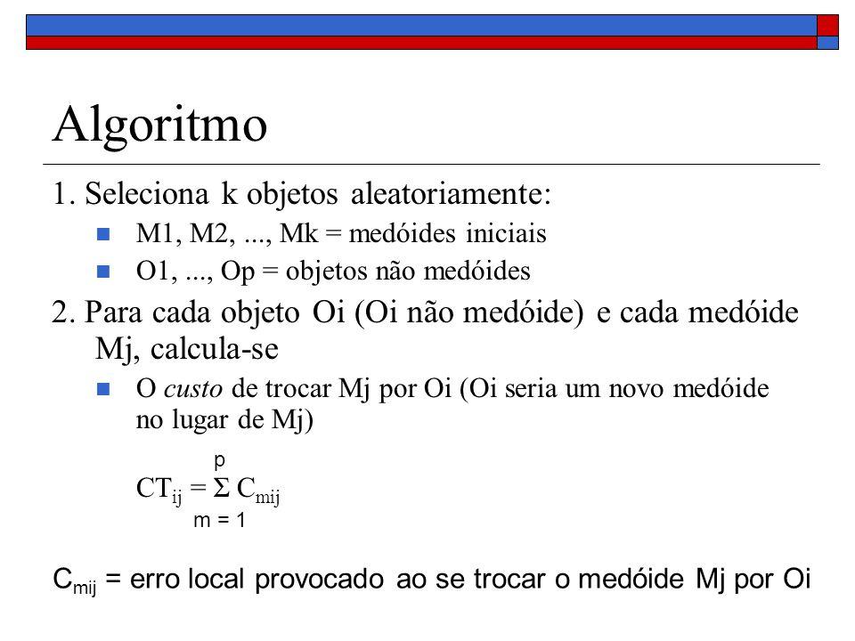 Algoritmo 1. Seleciona k objetos aleatoriamente: M1, M2,..., Mk = medóides iniciais O1,..., Op = objetos não medóides 2. Para cada objeto Oi (Oi não m