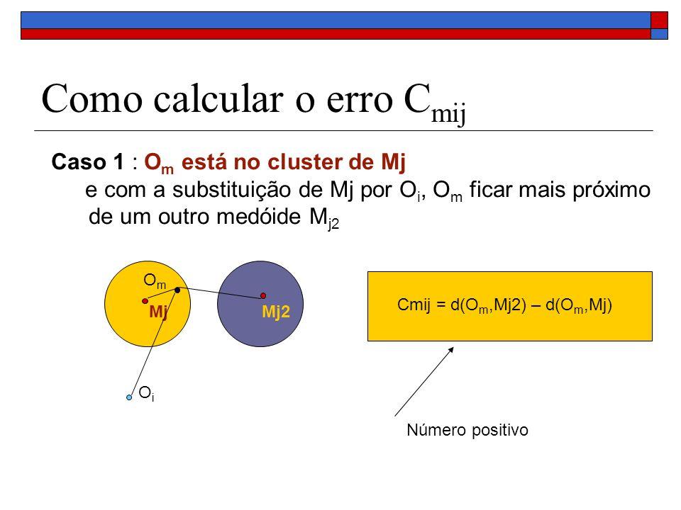 Como calcular o erro C mij Caso 2 : O m está no cluster de Mj e com a substituição de Mj por O i, O m ficar mais próximo de Oi MjMj2 OmOm OiOi Cmij = d(O m,Oi) – d(O m,Mj) Número positivo ou negativo