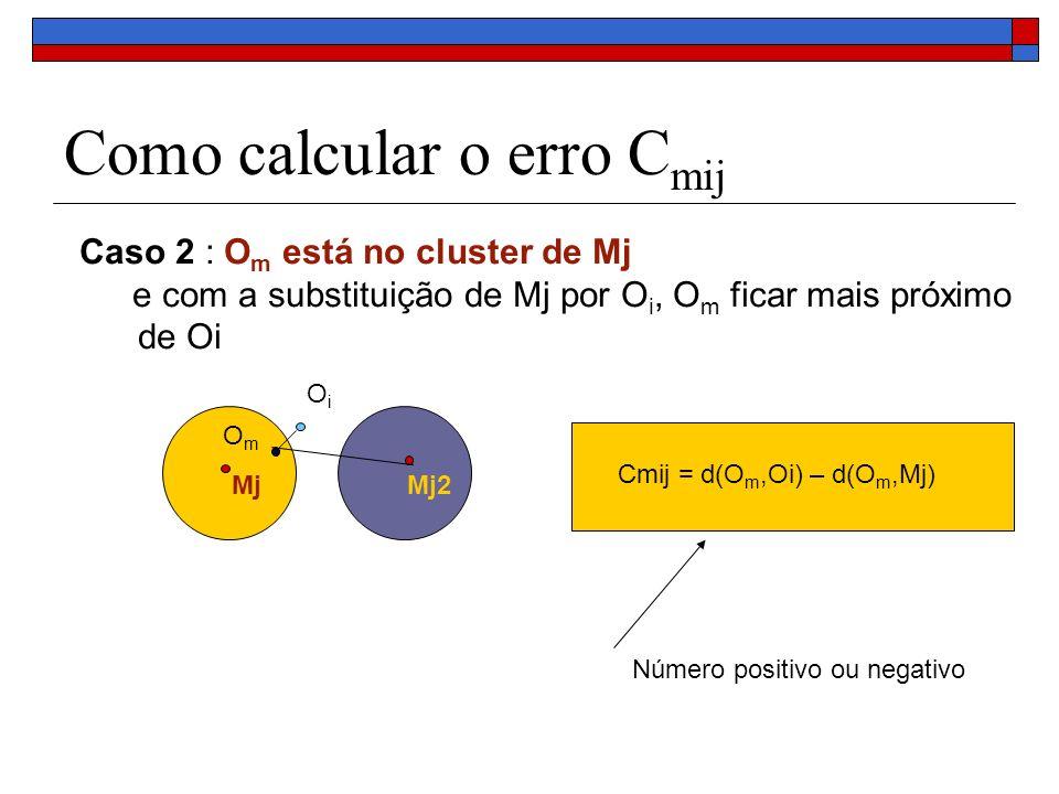Como calcular o erro C mij Caso 3 : O m não está no cluster de Mj – (está no cluster de Mj2) e com a substituição de Mj por O i, O m continua no cluster de Mj2 (não muda de cluster) Mj Mj2 OmOm OiOi Cmij = d(O m,Mj2) – d(O m,Mj2) = 0