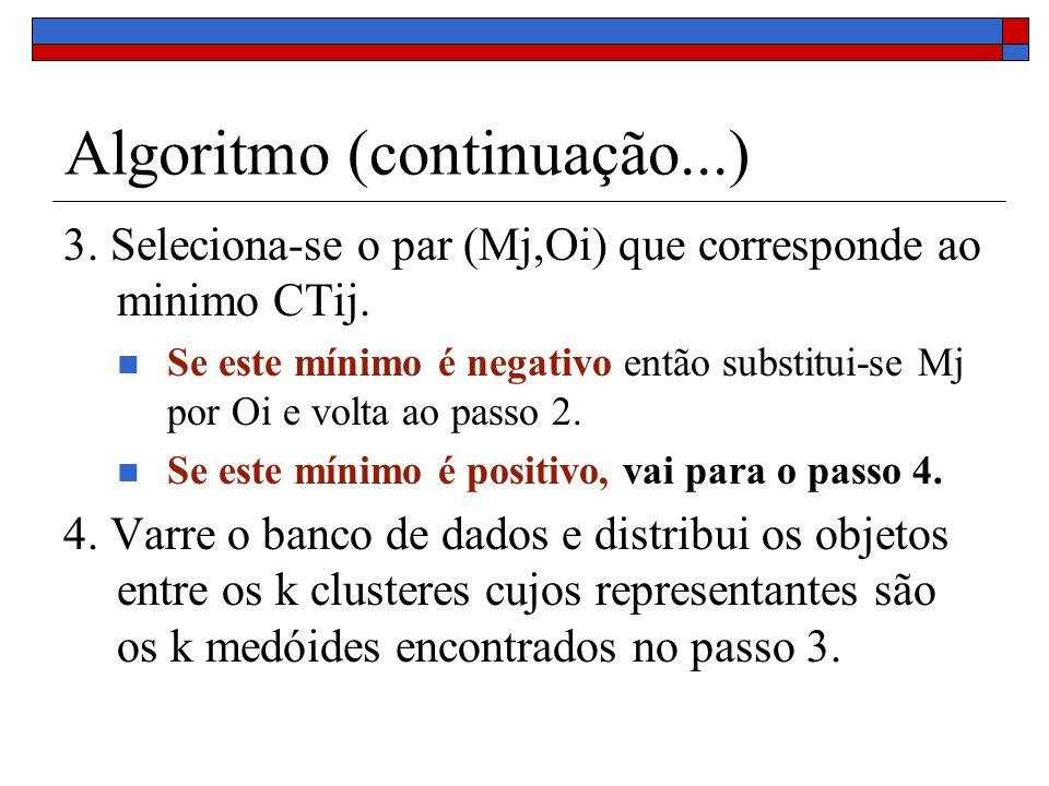 Algoritmo (continuação...) 3. Seleciona-se o par (Mj,Oi) que corresponde ao minimo CTij. Se este mínimo é negativo então substitui-se Mj por Oi e volt