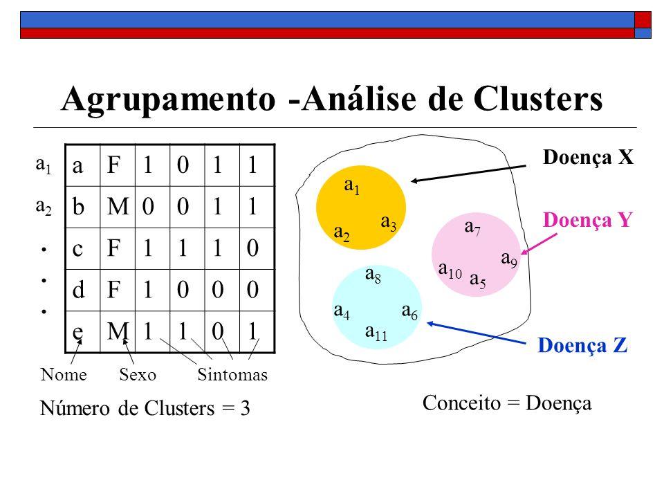 Agrupamento -Análise de Clusters aF1011 bM0011 cF1110 dF1000 eM1101 a2a2 a3a3 a1a1 a 11 a4a4 a7a7 a9a9 a 10 a5a5 Número de Clusters = 3 Conceito = Doe