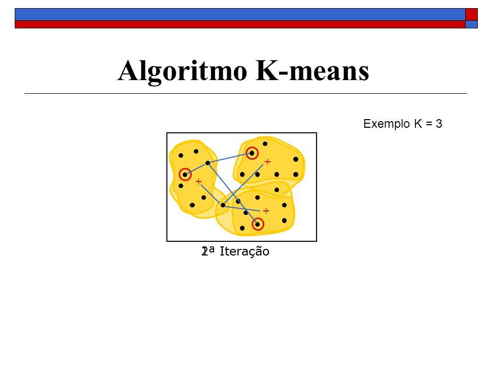 Algoritmo K-means 1ª Iteração 2ª Iteração + + + Exemplo K = 3