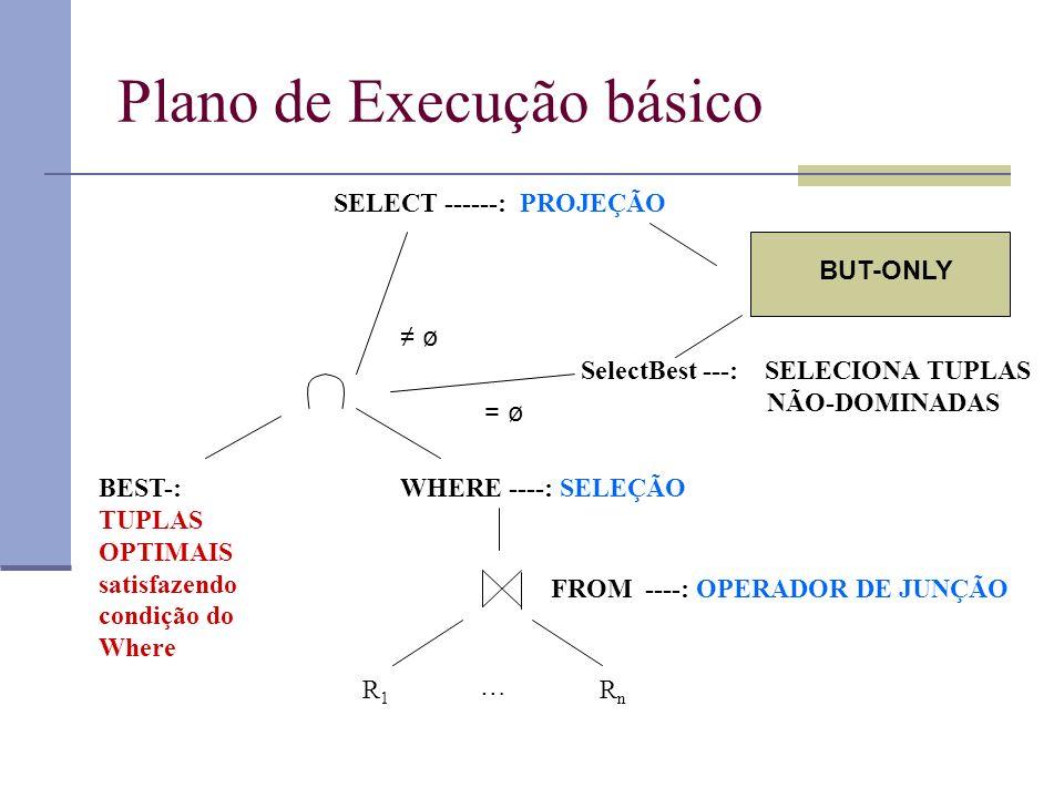 Plano de Execução básico R1R1 RnRn … WHERE ----: SELEÇÃO SelectBest ---: SELECIONA TUPLAS NÃO-DOMINADAS SELECT ------: PROJEÇÃO FROM ----: OPERADOR DE JUNÇÃO BEST-: TUPLAS OPTIMAIS satisfazendo condição do Where BUT-ONLY ø = ø