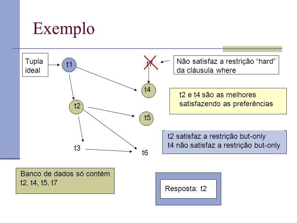 Exemplo t1 t7 t2 t4 t3 t6 t5 Não satisfaz a restrição hard da cláusula where Tupla ideal t2 e t4 são as melhores satisfazendo as preferências t2 satisfaz a restrição but-only t4 não satisfaz a restrição but-only Resposta: t2 Banco de dados só contém t2, t4, t5, t7