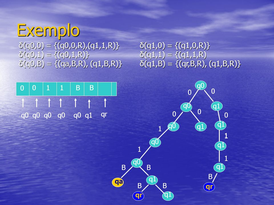 Exemplo δ(q0,0) = {(q0,0,R),(q1,1,R)} δ(q0,1) = {(q0,1,R)} δ(q0,B) = {(qa,B,R), (q1,B,R)} δ(q1,0) = {(q1,0,R)} δ(q1,1) = {(q1,1,R) δ(q1,B) = {(qr,B,R), (q1,B,R)} 0 B11 q0 0 0 q1 q0 0 0 1 1 B qa q1 B qr BB q1 0 1 1 1 B qr q0 q1 q0 B0 q1 looping