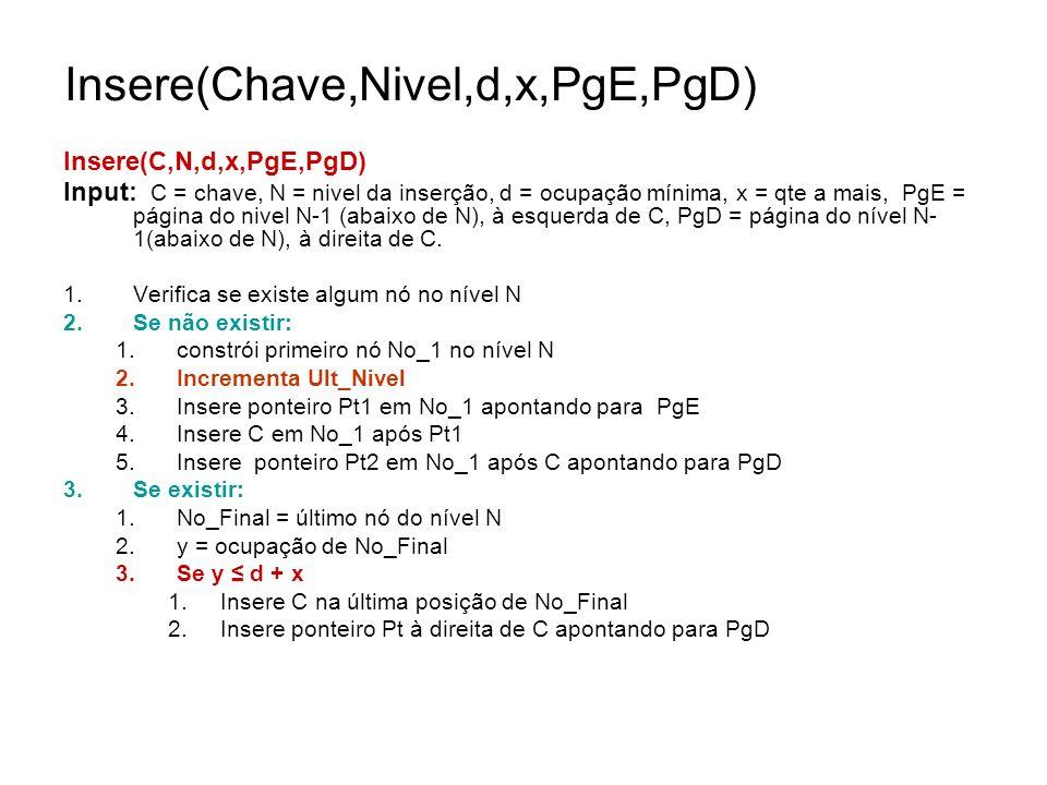 Insere(Chave,Nivel,d,x,PgE,PgD) Insere(C,N,d,x,PgE,PgD) Input: C = chave, N = nivel da inserção, d = ocupação mínima, x = qte a mais, PgE = página do nivel N-1 (abaixo de N), à esquerda de C, PgD = página do nível N- 1(abaixo de N), à direita de C.