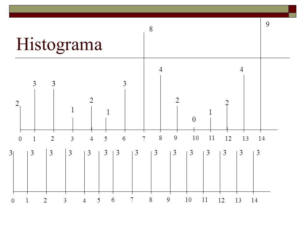 Histograma 0 1 2 3 4 5 678 9 1011 12 13 14 0 1 2 3 4 5 6 7 8 9 1011 12 13 14 2 33 1 2 2 2 3 11 0 8 44 9 3 33333 3333333333