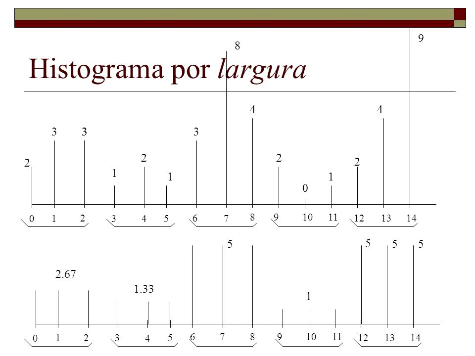 Histograma por largura 0 1 2 3 4 5 678 9 1011 12 13 14 2.67 1.33 5 1 5 55 0 1 2 3 4 5 6 7 8 9 1011 12 13 14 2 33 1 2 2 2 3 11 0 8 44 9 3