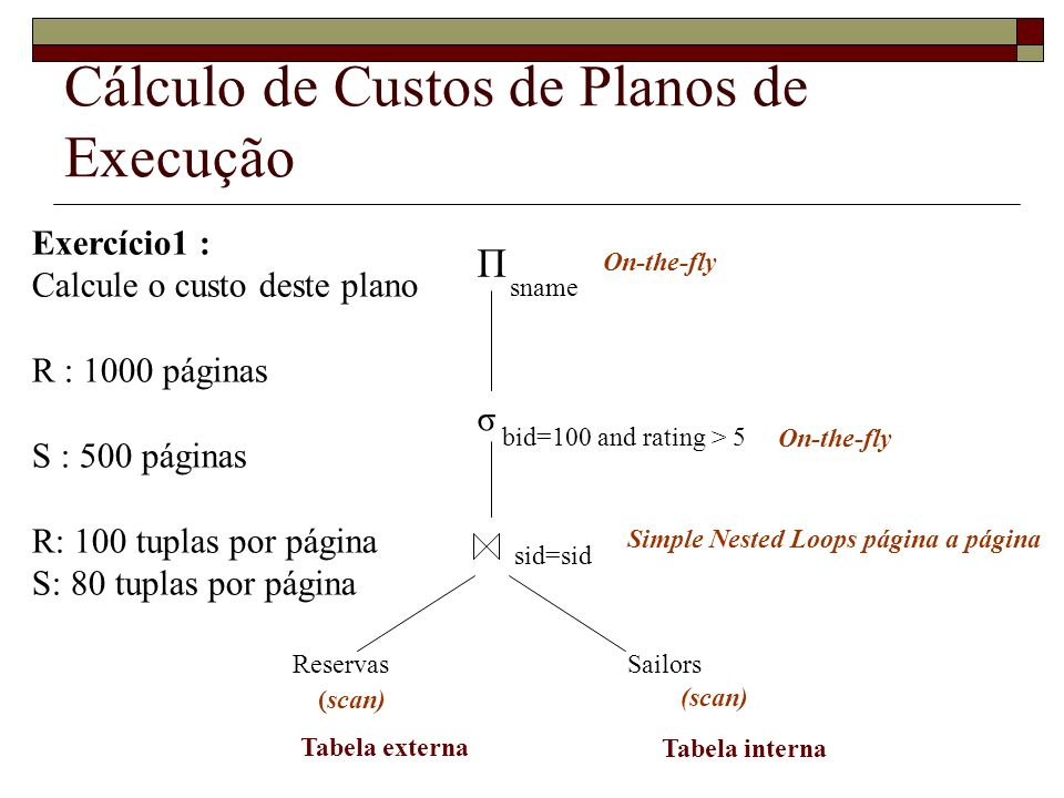 Cálculo de Custos de Planos de Execução Exercício1 : Calcule o custo deste plano R : 1000 páginas S : 500 páginas R: 100 tuplas por página S: 80 tupla