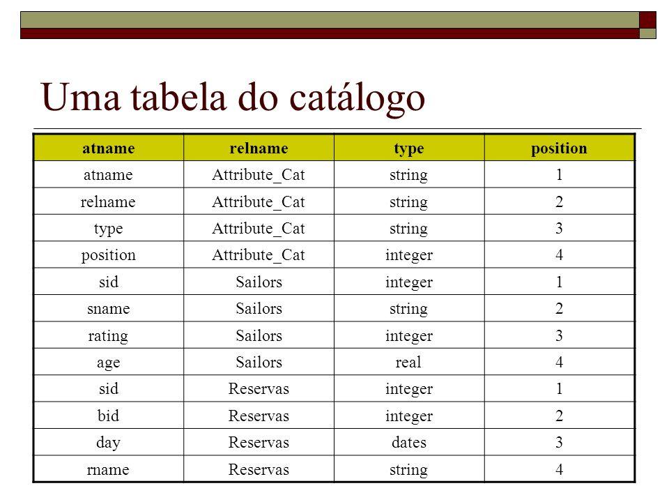 Uma tabela do catálogo atnamerelnametypeposition atnameAttribute_Catstring1 relnameAttribute_Catstring2 typeAttribute_Catstring3 positionAttribute_Catinteger4 sidSailorsinteger1 snameSailorsstring2 ratingSailorsinteger3 ageSailorsreal4 sidReservasinteger1 bidReservasinteger2 dayReservasdates3 rnameReservasstring4