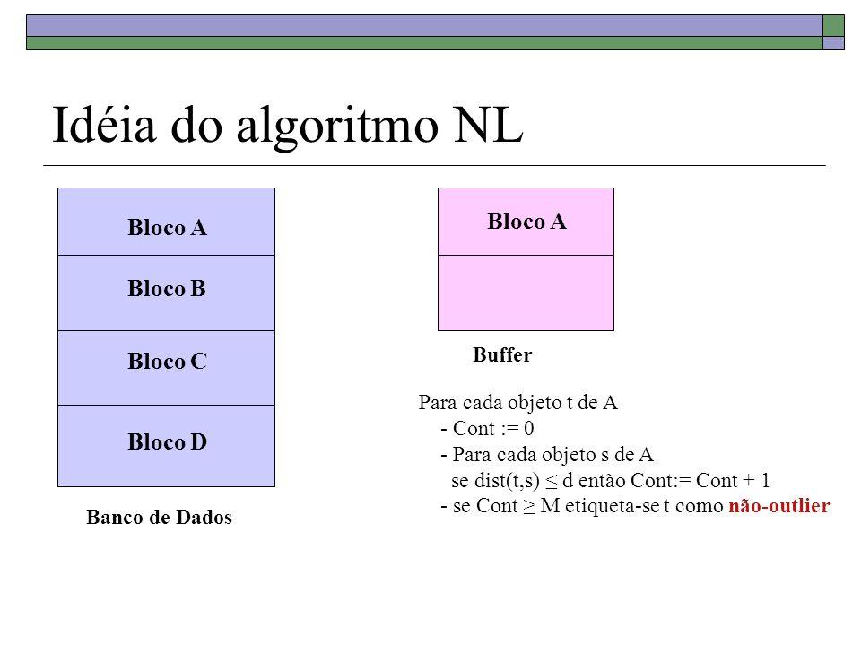 Idéia do algoritmo NL Banco de Dados Bloco A Bloco B Bloco C Bloco D Buffer Bloco A Para cada objeto t de A - Cont := 0 - Para cada objeto s de A se d