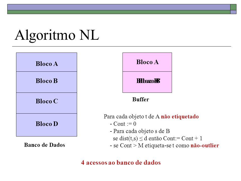 Algoritmo NL Banco de Dados Bloco A Bloco B Bloco C Bloco D Buffer Bloco A Para cada objeto t de A não etiquetado - Cont := 0 - Para cada objeto s de