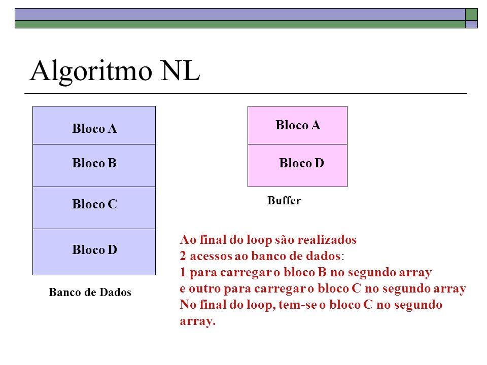 Algoritmo NL Banco de Dados Bloco A Bloco B Bloco C Bloco D Buffer Bloco A Bloco D Ao final do loop são realizados 2 acessos ao banco de dados: 1 para
