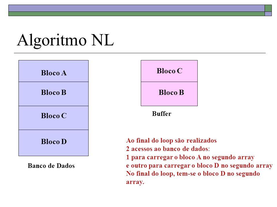 Algoritmo NL Banco de Dados Bloco A Bloco B Bloco C Bloco D Buffer Bloco C Bloco B Ao final do loop são realizados 2 acessos ao banco de dados: 1 para