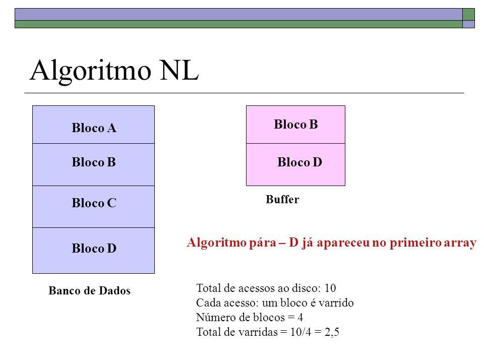 Algoritmo NL Banco de Dados Bloco A Bloco B Bloco C Bloco D Buffer Bloco B Bloco D Algoritmo pára – D já apareceu no primeiro array Total de acessos a