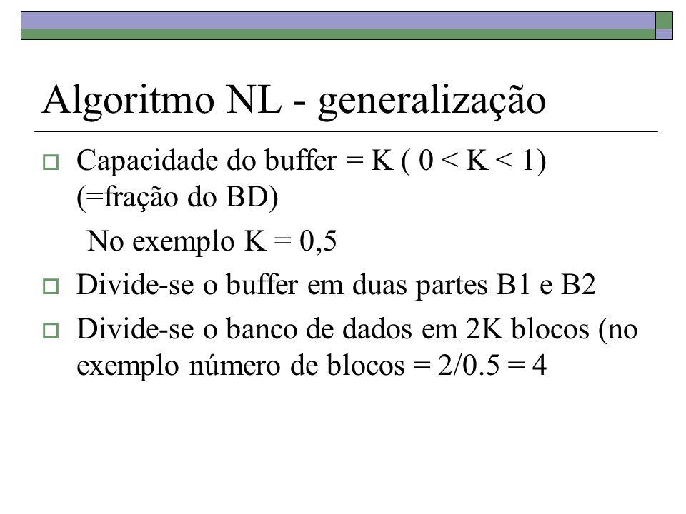 Algoritmo NL - generalização Capacidade do buffer = K ( 0 < K < 1) (=fração do BD) No exemplo K = 0,5 Divide-se o buffer em duas partes B1 e B2 Divide