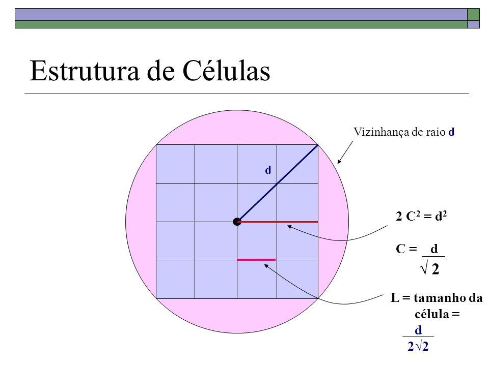 Estrutura de Células Vizinhança de raio d d 2 C 2 = d 2 C = d 2 L = tamanho da célula = d 22