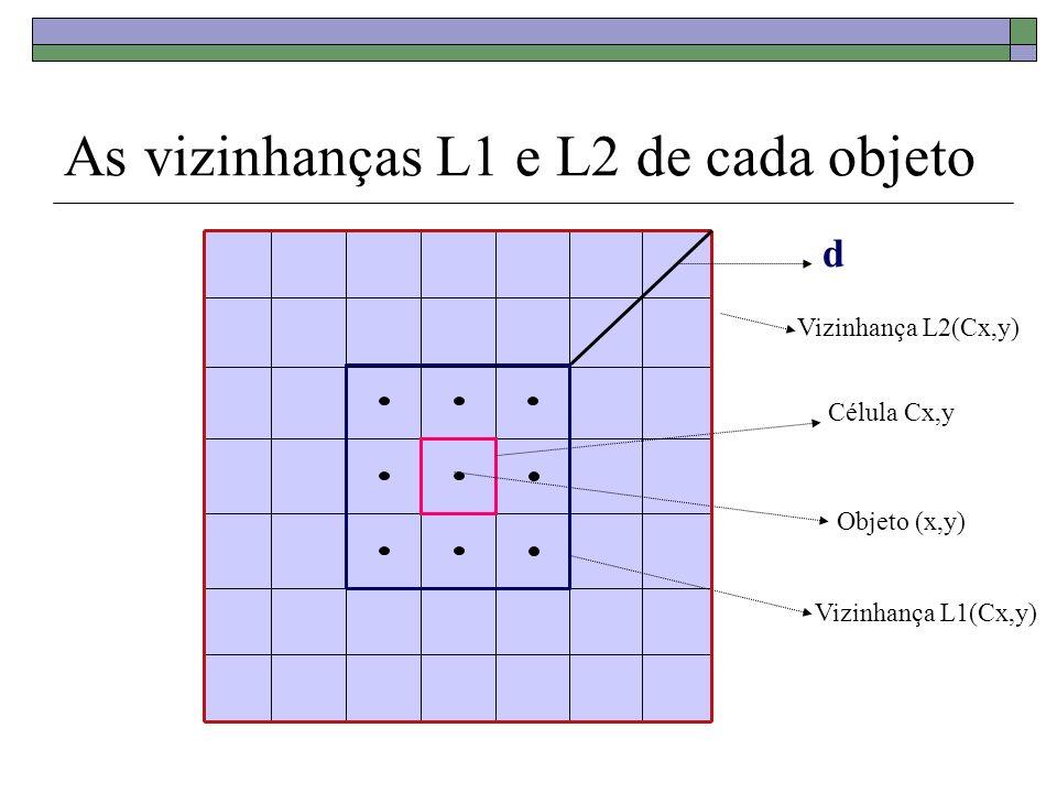 As vizinhanças L1 e L2 de cada objeto Célula Cx,y Objeto (x,y) Vizinhança L1(Cx,y) Vizinhança L2(Cx,y) d