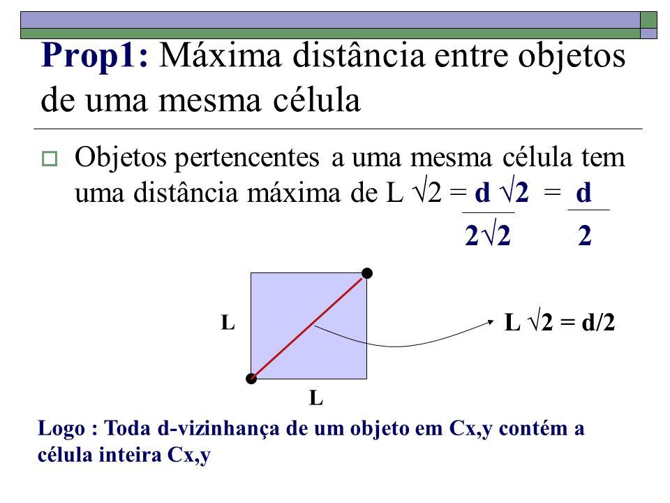 Prop1: Máxima distância entre objetos de uma mesma célula Objetos pertencentes a uma mesma célula tem uma distância máxima de L 2 = d 2 = d 22 2 L L L