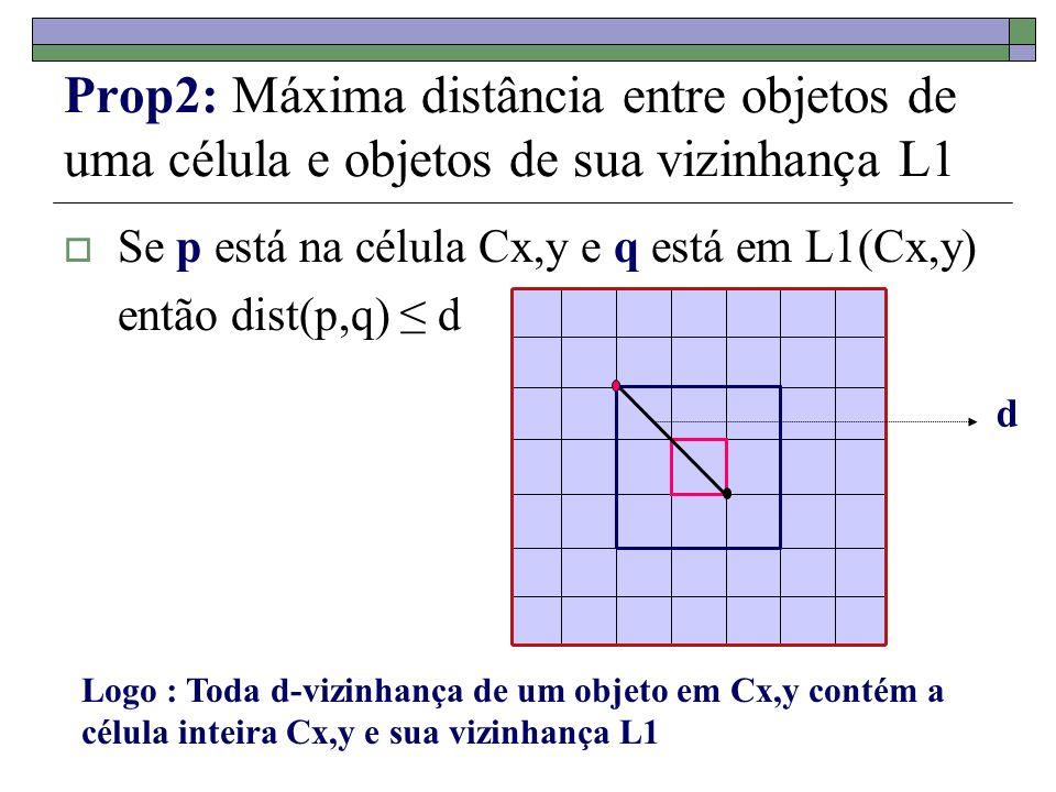 Prop2: Máxima distância entre objetos de uma célula e objetos de sua vizinhança L1 Se p está na célula Cx,y e q está em L1(Cx,y) então dist(p,q) d d L