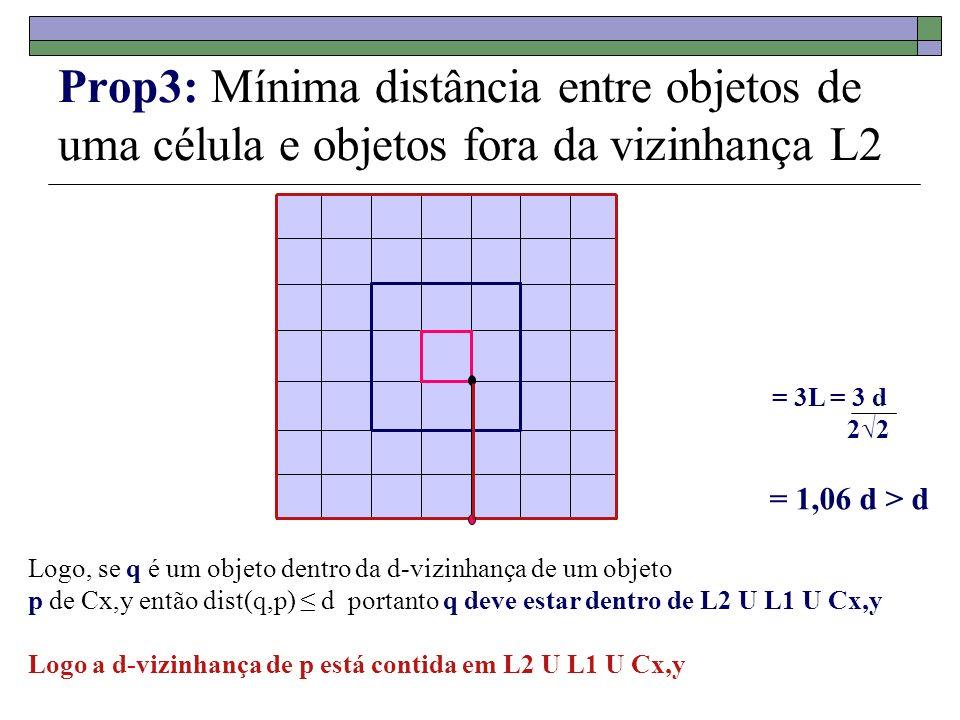 Prop3: Mínima distância entre objetos de uma célula e objetos fora da vizinhança L2 = 3L = 3 d 22 = 1,06 d > d Logo, se q é um objeto dentro da d-vizi