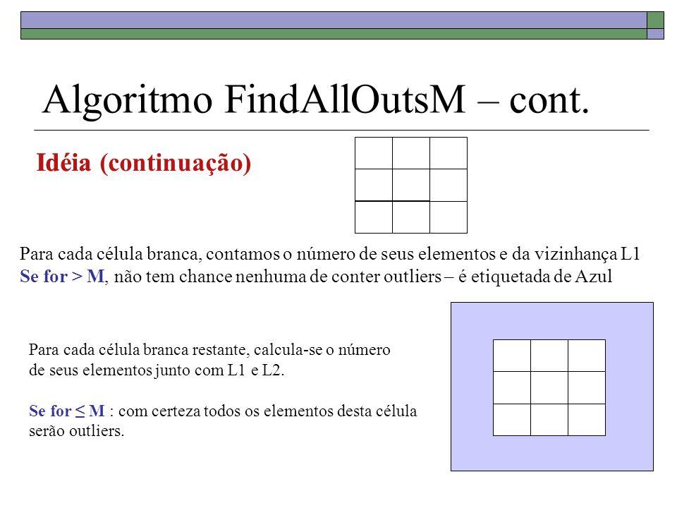 Algoritmo FindAllOutsM – cont. Para cada célula branca, contamos o número de seus elementos e da vizinhança L1 Se for > M, não tem chance nenhuma de c