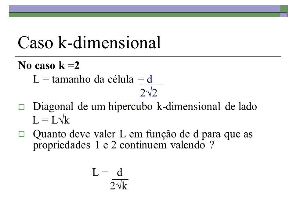 Caso k-dimensional No caso k =2 L = tamanho da célula = d 22 Diagonal de um hipercubo k-dimensional de lado L = Lk Quanto deve valer L em função de d