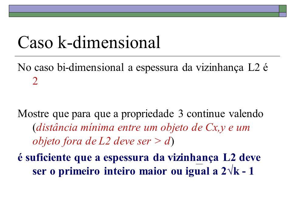 Caso k-dimensional No caso bi-dimensional a espessura da vizinhança L2 é 2 Mostre que para que a propriedade 3 continue valendo (distância mínima entr