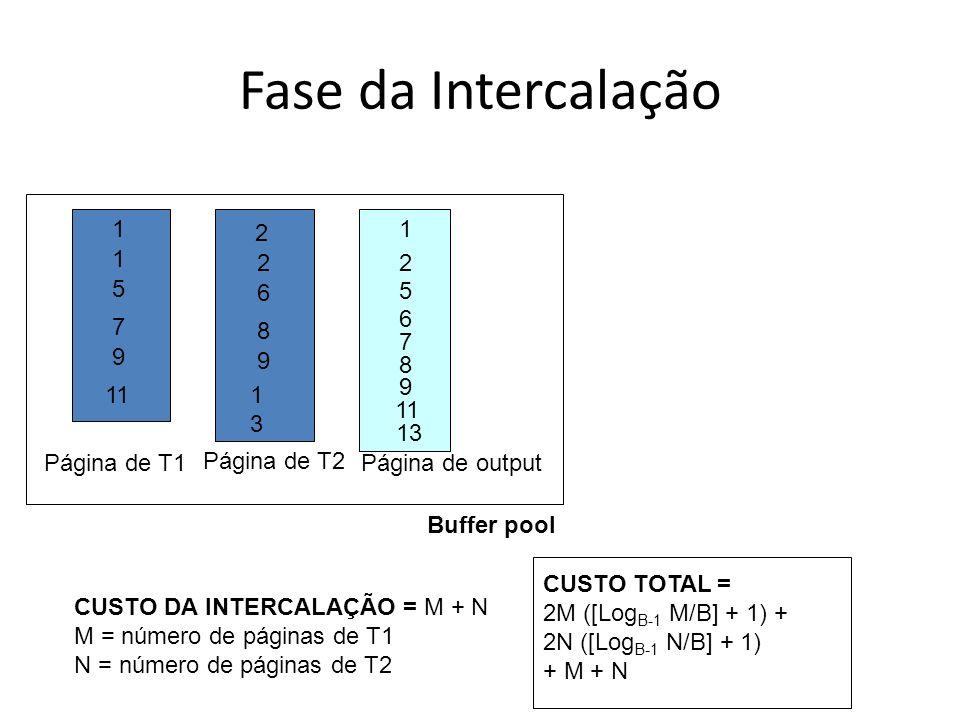 Fase da Intercalação Buffer pool Página de T1 Página de T2 Página de output 1 1 5 7 9 11 2 2 6 8 9 1313 1 2 5 6 7 8 9 CUSTO DA INTERCALAÇÃO = M + N M