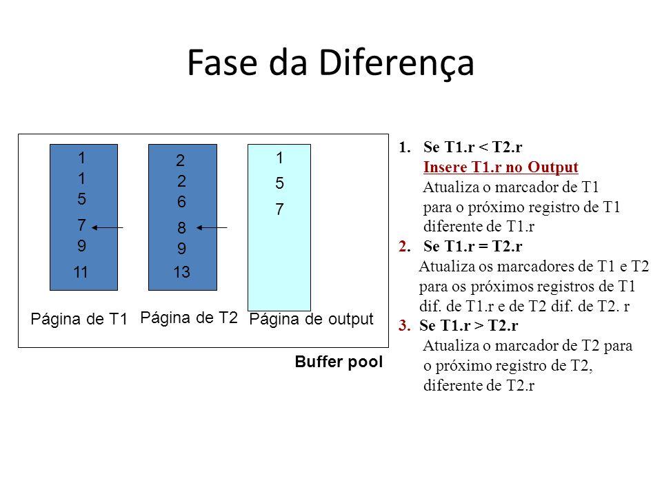 Fase da Diferença Buffer pool Página de T1 Página de T2 Página de output 1 1 5 7 9 11 2 2 6 8 9 13 1 5 7 1.Se T1.r < T2.r Insere T1.r no Output Atuali