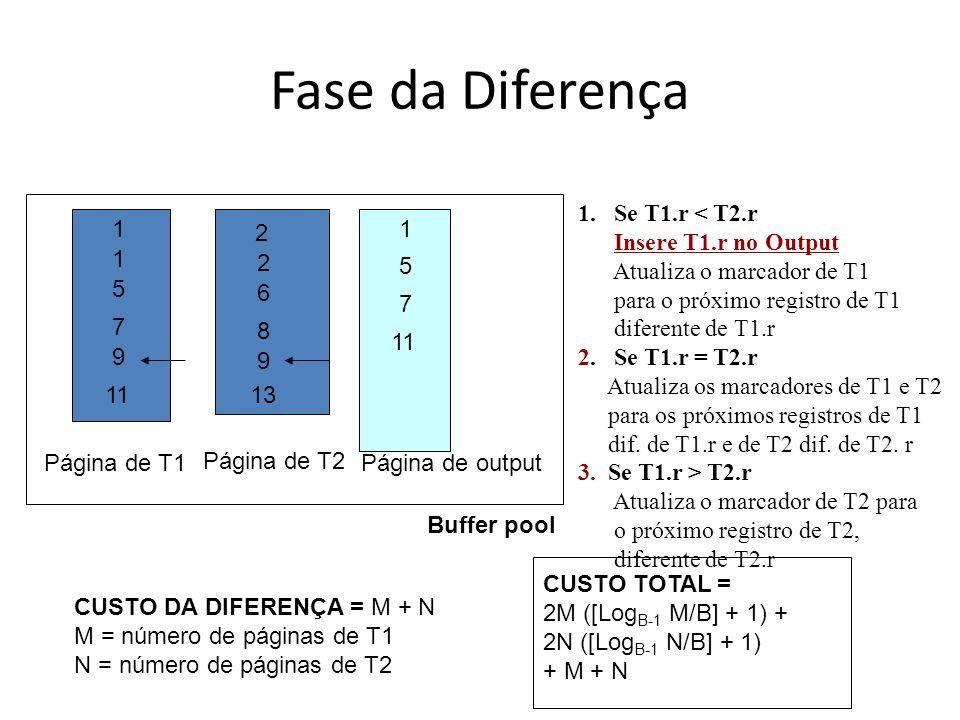 Fase da Diferença Buffer pool Página de T1 Página de T2 Página de output 1 1 5 7 9 11 2 2 6 8 9 13 1 5 7 11 CUSTO DA DIFERENÇA = M + N M = número de p
