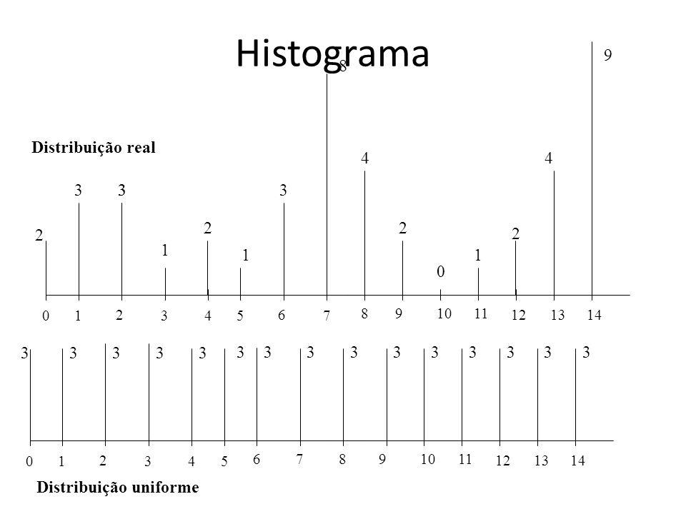 Histograma 0 1 2 3 4 5 678 9 1011 12 13 14 0 1 2 3 4 5 6 7 8 9 1011 12 13 14 2 33 1 2 2 2 3 11 0 8 44 9 3 33333 3333333333 Distribuição real Distribui