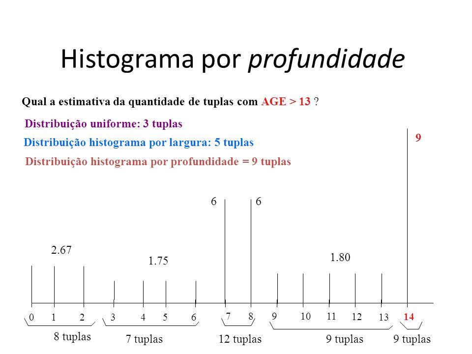 Histograma por profundidade 0 1 2 3 4 5 6 78 9 1011 12 13 14 1.80 6 9 2.67 8 tuplas 7 tuplas 1.75 12 tuplas9 tuplas Distribuição histograma por profun