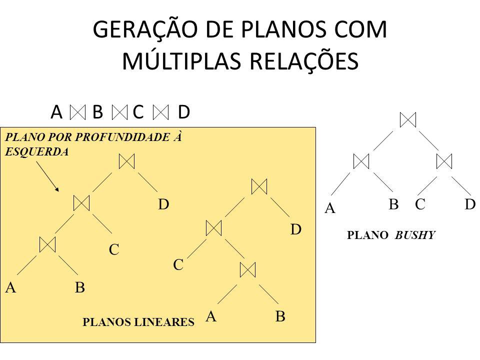 GERAÇÃO DE PLANOS COM MÚLTIPLAS RELAÇÕES A B C D AB C D AB C D B A CD PLANOS LINEARES PLANO BUSHY PLANO POR PROFUNDIDADE À ESQUERDA