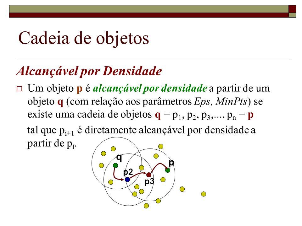 Cadeia de objetos Alcançável por Densidade Um objeto p é alcançável por densidade a partir de um objeto q (com relação aos parâmetros Eps, MinPts) se