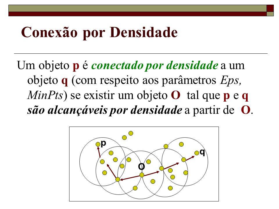 Conexão por Densidade Um objeto p é conectado por densidade a um objeto q (com respeito aos parâmetros Eps, MinPts) se existir um objeto O tal que p e