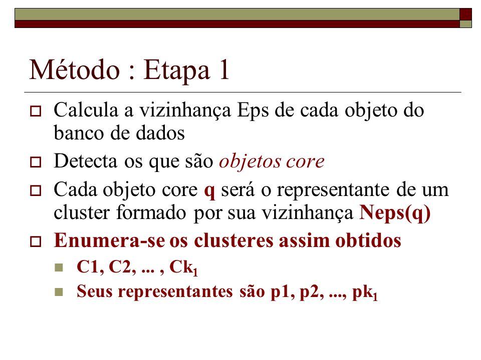 Método : Etapa 1 Calcula a vizinhança Eps de cada objeto do banco de dados Detecta os que são objetos core Cada objeto core q será o representante de