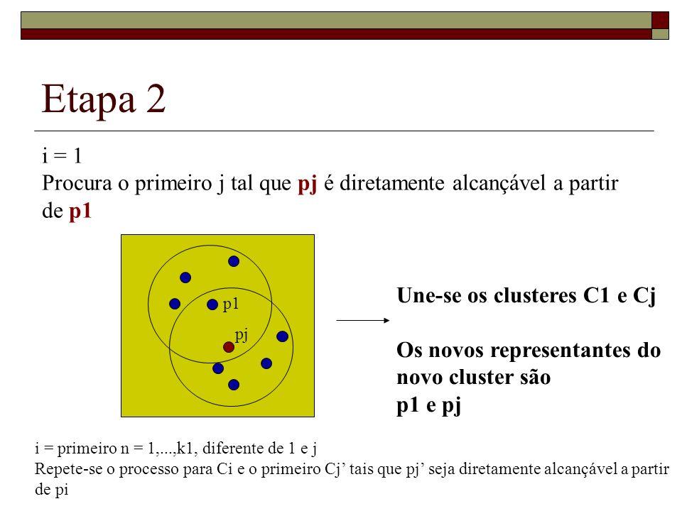 Etapa 2 i = 1 Procura o primeiro j tal que pj é diretamente alcançável a partir de p1 p1 pj Une-se os clusteres C1 e Cj Os novos representantes do nov