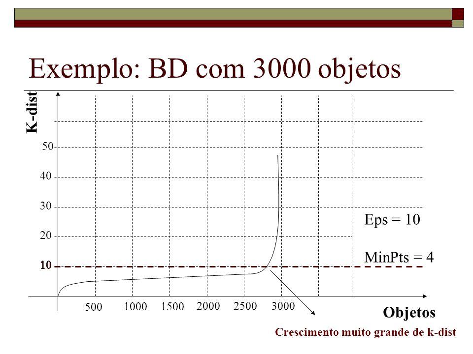 Exemplo: BD com 3000 objetos K-dist Objetos 500 10001500 200025003000 10 20 30 40 50 Eps = 10 MinPts = 4 Crescimento muito grande de k-dist 10