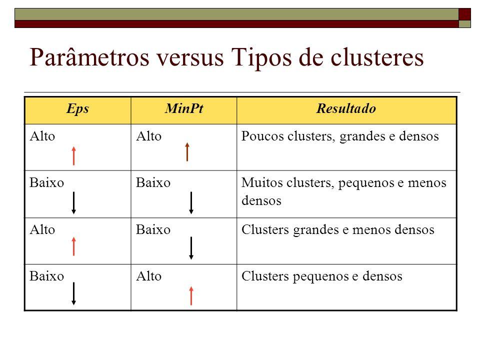 Parâmetros versus Tipos de clusteres EpsMinPtResultado Alto Poucos clusters, grandes e densos Baixo Muitos clusters, pequenos e menos densos AltoBaixo