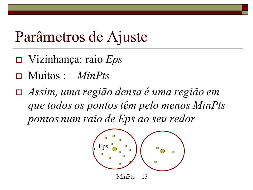 Vizinhança: raio Eps Muitos : MinPts Assim, uma região densa é uma região em que todos os pontos têm pelo menos MinPts pontos num raio de Eps ao seu r