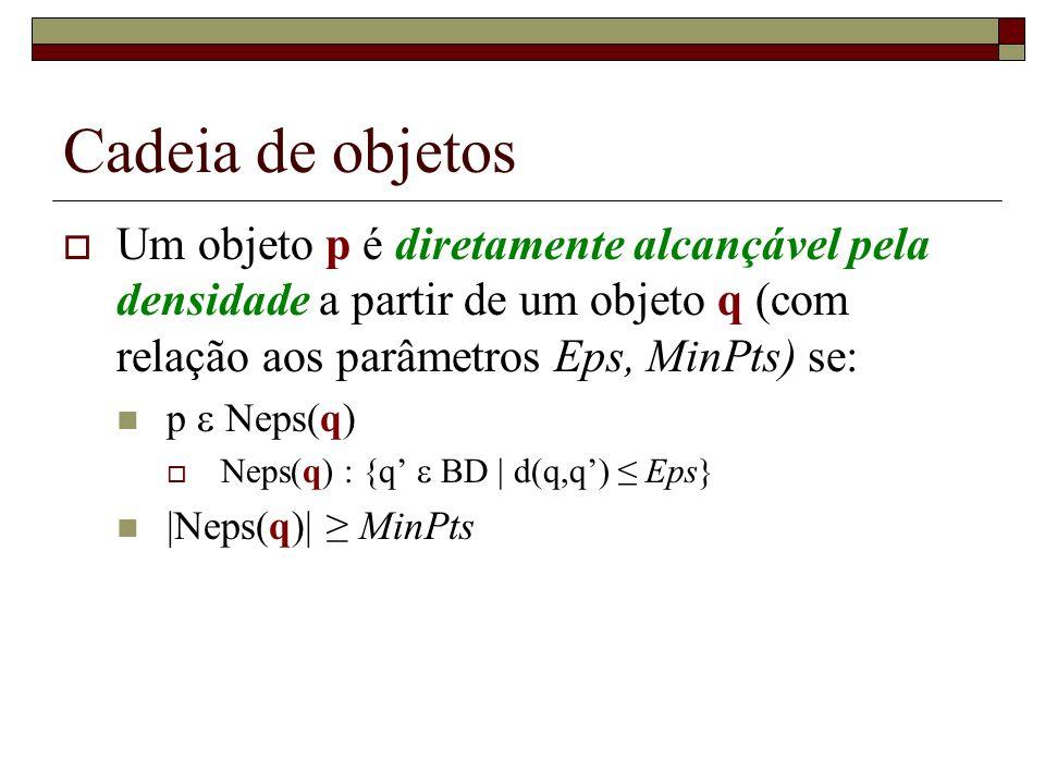 Cadeia de objetos Um objeto p é diretamente alcançável pela densidade a partir de um objeto q (com relação aos parâmetros Eps, MinPts) se: p Neps(q) N