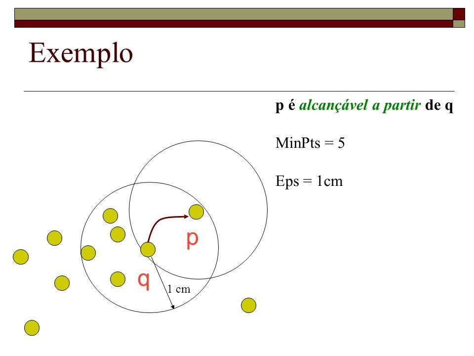 Exemplo p q p é alcançável a partir de q MinPts = 5 Eps = 1cm 1 cm