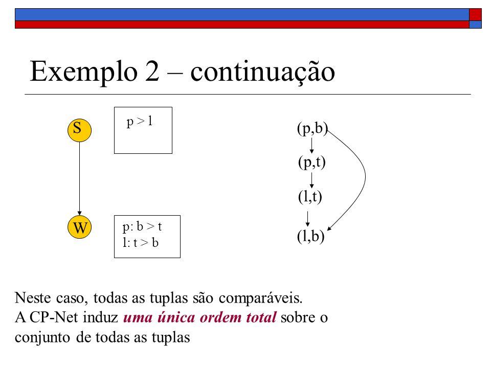Exemplo 2 – continuação S W p > l p: b > t l: t > b (p,b) (p,t) (l,t) (l,b) Neste caso, todas as tuplas são comparáveis. A CP-Net induz uma única orde