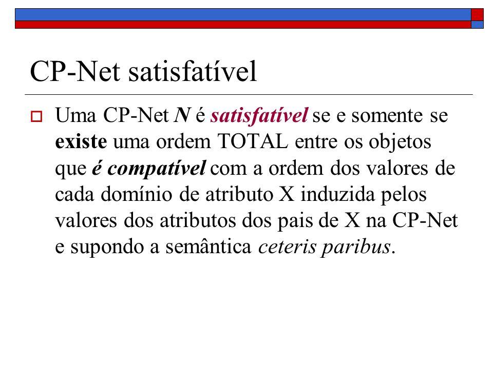 CP-Net satisfatível Uma CP-Net N é satisfatível se e somente se existe uma ordem TOTAL entre os objetos que é compatível com a ordem dos valores de cada domínio de atributo X induzida pelos valores dos atributos dos pais de X na CP-Net e supondo a semântica ceteris paribus.