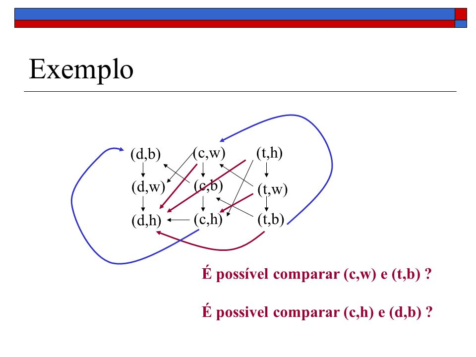 Exemplo (c,w) (c,b) (c,h) (d,b) (d,w) (d,h) (t,h) (t,w) (t,b) É possível comparar (c,w) e (t,b) ? É possivel comparar (c,h) e (d,b) ?