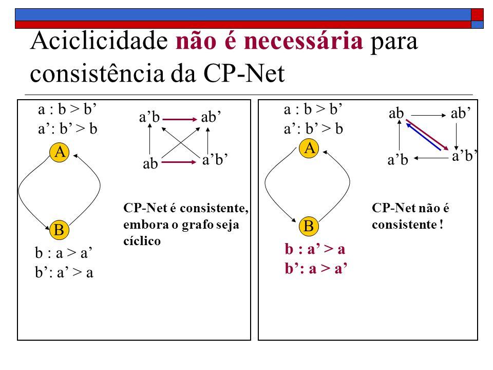 Aciclicidade não é necessária para consistência da CP-Net A B a : b > b b : a > a ab CP-Net é consistente, embora o grafo seja cíclico A B b : a > a a